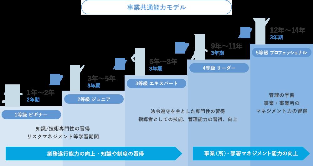事業共通能力モデル